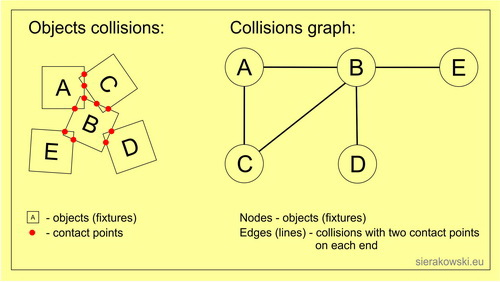Box2d Collision Graph